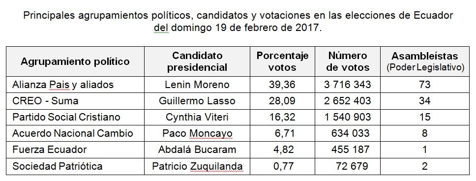 situación economica ecuador 2017